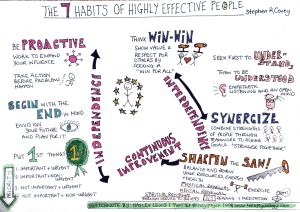 The seven habits of highly effective - by Stephen Covey.