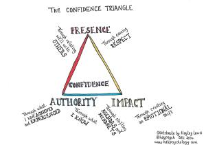 The confidence triangle - summary curated by Hayley Lewis.