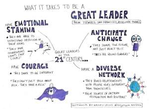 What it takes to be a great leader. Taken from TEDx talk by Roselinde Torres.