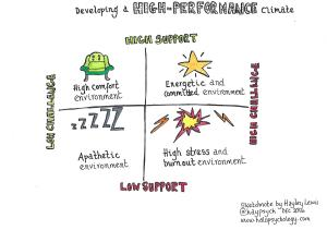 Developing a high-performance climate. Summary curated by Hayley Lewis.