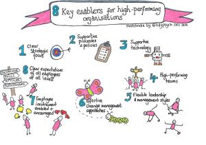 8 key enablers for a high performance organisation. Summary curated by Hayley Lewis.