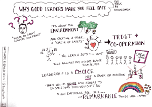 Why good leaders make you feel safe. Taken from TED talk by Simon Sinek.