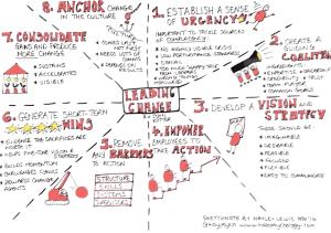 Leading change - by John Kotter.