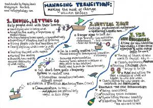 Managing transitions: Making the most of change - by William Bridges.