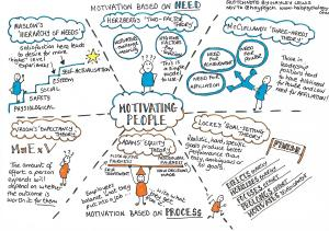 Theories of motivation - curated by Hayley Lewis.