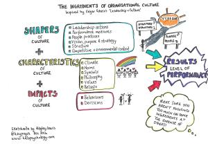 Ingredients of organisational culture. Taken from 'Leadership and culture' by Edgar Schein.