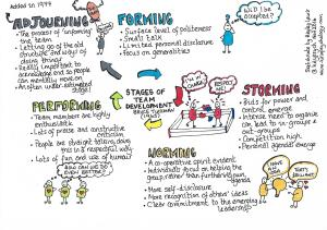 The stages of team development - by Bruce Tuckman.