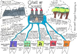 Game of change - a sketchnote about change inspired by Game of Thrones