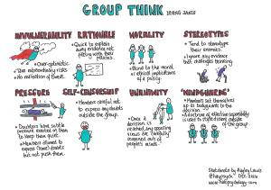 Groupthink - Irving Janis (1972)