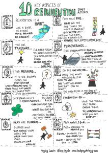 10 key aspects of reinvention - sketchnote of blog post by James Altucher