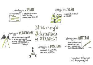 Mintzberg's 5 Ps of strategy
