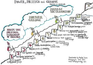 Politics, power and change - David A Nadler's 12 steps model