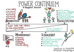 Power continuum (c) Shepperd Moscow