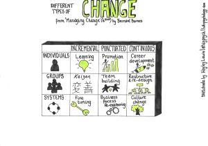 Different types of change - from 'Managing Change' (4th ed) by Bernard Burnes