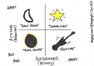 Performance-Attitude model. See blog post on 'how to manage your rock stars'.