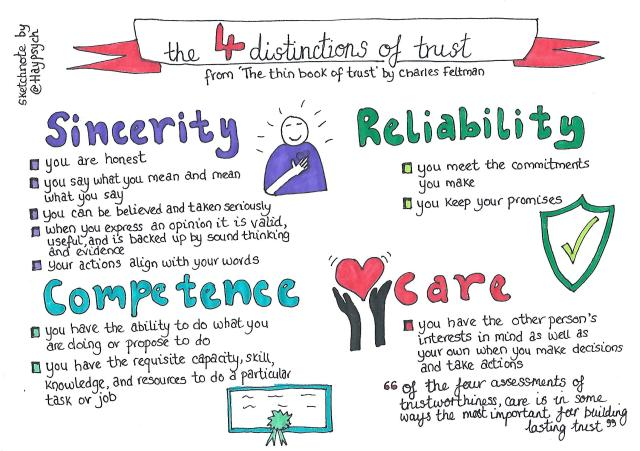 What are the foundations of trust in the workplace?